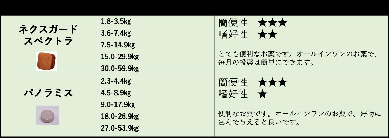 フィラリア予防薬・マダニ、ノミ駆除薬